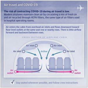 uçakta Corona virüsten korunmak